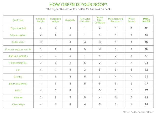 Building Green: Site Plans for Healthier Living