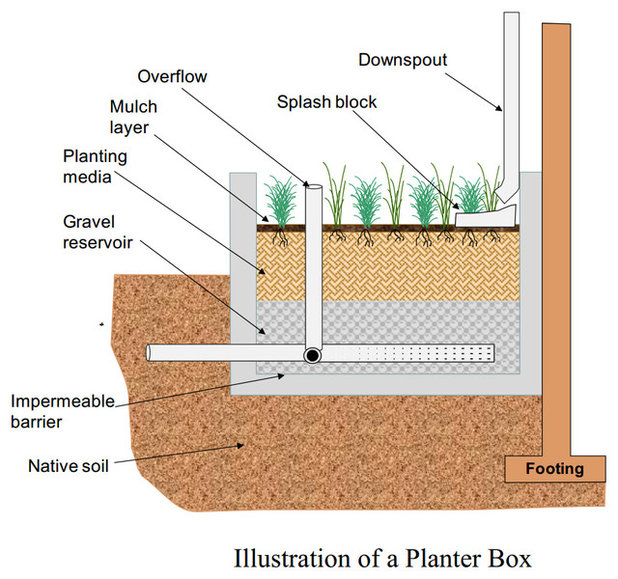Stormwater planters manage runoff in small gardens for House drainage system pdf