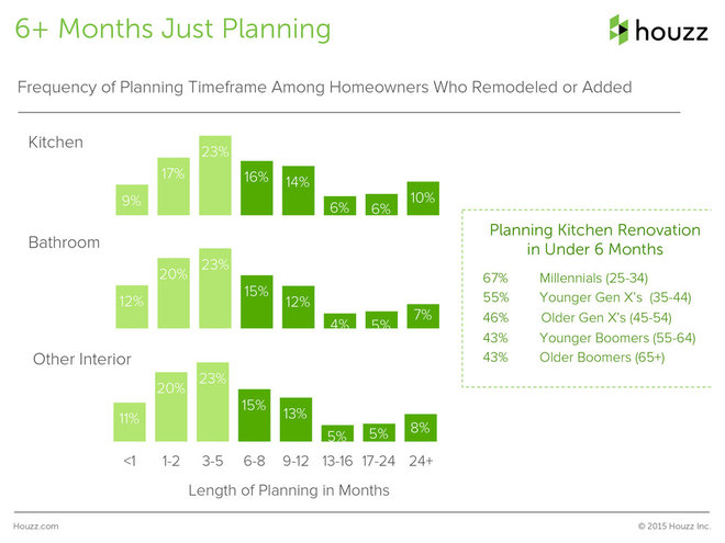 Survey Results: What a Kitchen Remodel Costs — and More Insights