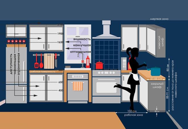 Эргономика: Как сделать стандартную кухню удобнее