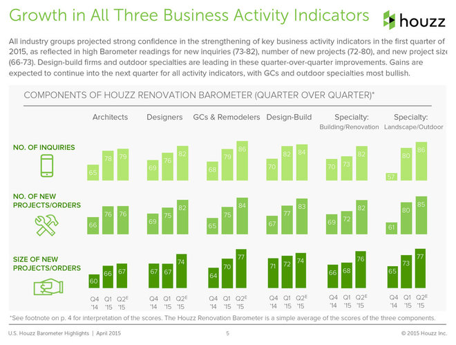 Inside Houzz: New Barometer Index Signals Confidence in Home Remodeling
