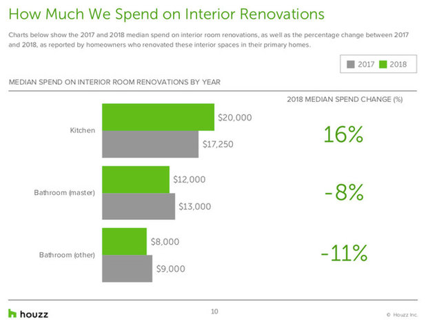 Houzz & Home Survey: Why Renovators Keep Spending More on Kitchens