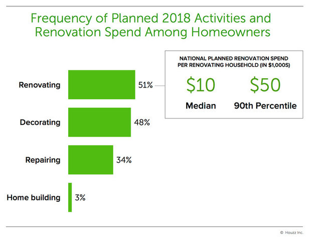 How Much People Spent on Home Renovations in 2017