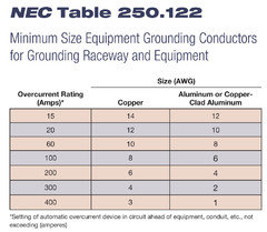 Ufer ground wire size for 200 amp service image collections wiring wire size 200 amp service nec code image collections wiring table wire size 200 amp service greentooth