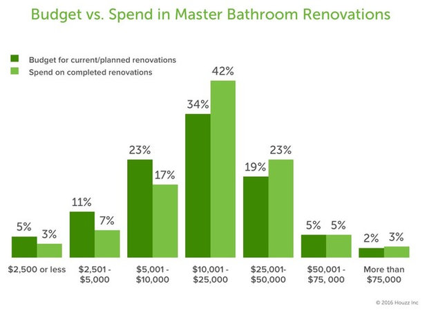 houzz call tell us about your bathroom remodel
