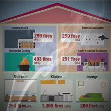 Smoke Alarms & Smoke Detector Replacement Service