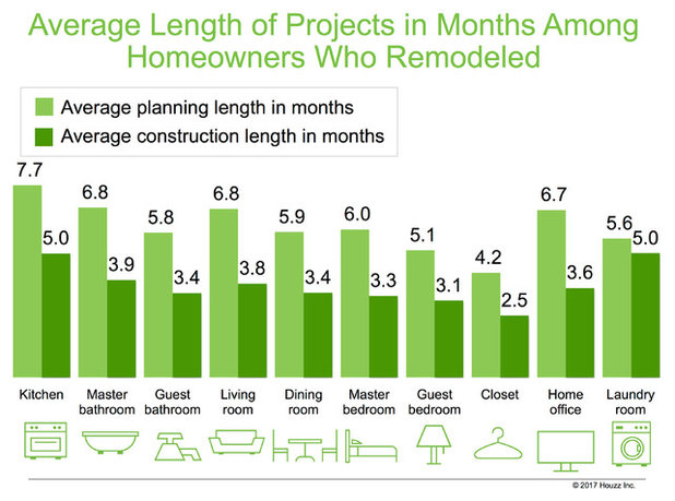 Data Watch: Renovation Spending Up for Younger, First-Time Buyers