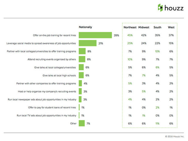 Inside Houzz: Confidence in the Renovation Market Expected to Steadily