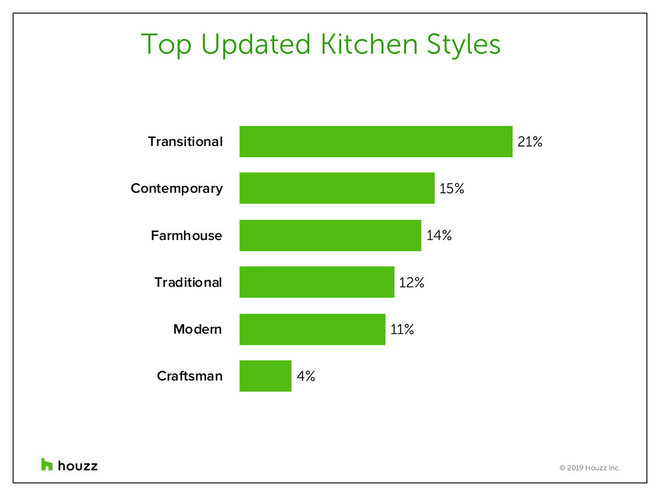 Top Design and Cabinet Styles in Kitchen Remodels Now