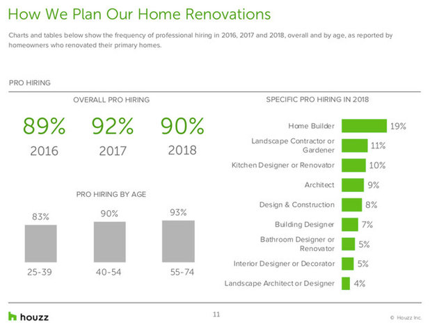 Houzz & Home Survey: Renovators Are Spending More on Kitchens