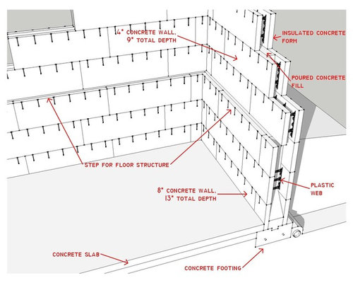 House parts for Insulated concrete forms disadvantages