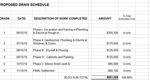 Share your draw schedule for Construction loan draw schedule