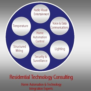 residential technology consulting delavan wi us 53115
