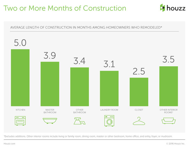 Houzzers Share How Much It Cost to Remodel, How Long It Took and More