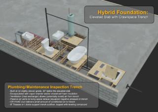 Hybrid foundation elevated slab with crawl space for Crawl space foundation design