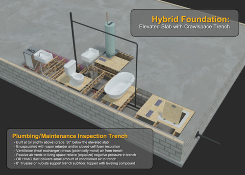 Hybrid foundation elevated slab with crawl space for Crawl space slab