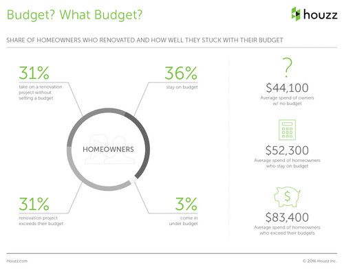 Houzzers Tell Us How Much It Cost, and How Long It Took