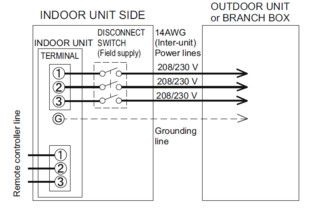 home design disconnect for fujitsu mini split indoor unit (slim duct type) fujitsu mini split wiring diagram at crackthecode.co