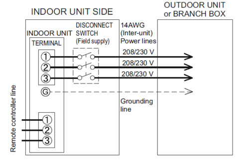 Disconnect For Fujitsu Mini Split Indoor Unit  Slim Duct Type