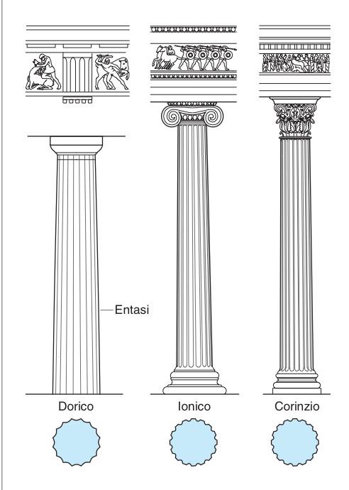 Ordine architettonico for Colonne esterne di stile dell artigiano