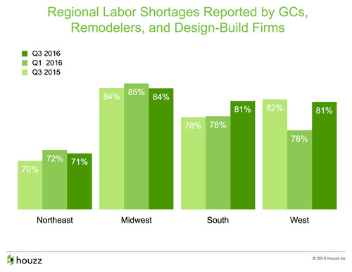 Data Watch: Labor Shortages Drive Up Project Costs, Slow Down Timelines