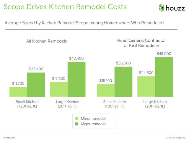 Houzz Survey: See the Latest Benchmarks on Remodeling Costs ...