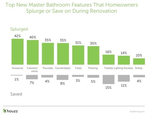 Cool The study then showed that percent of homeowners opt to increase the size of the total master bathroom u and the majority of these responders are made of