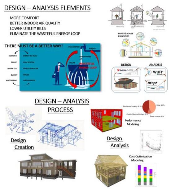 Design & Analysis Services