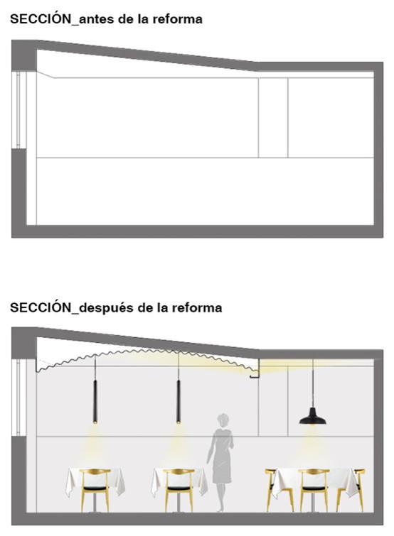 Secciones, antes y después.