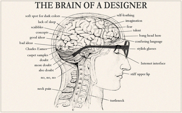 The Brain of a Designer in Diagrams