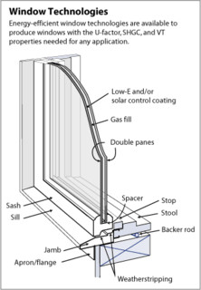 energy efficient windows understand the parts fox news : window parts diagram - findchart.co