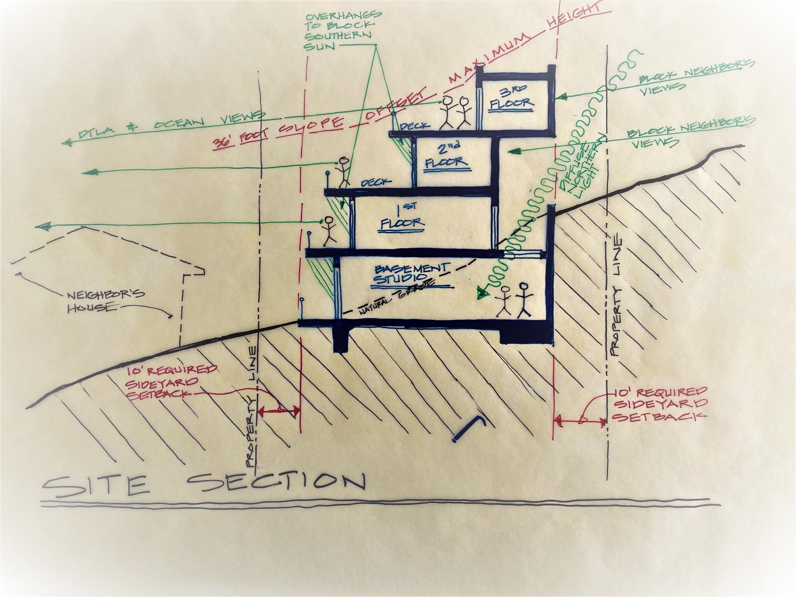 Process - Architecture