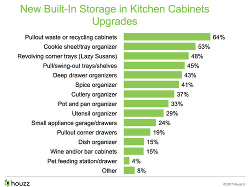 How People Upgrade Their Kitchens and How Much They Spend