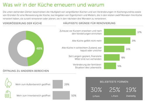 Houzz Küchenstudie 2017: Küchen-Upgrades Deutschland