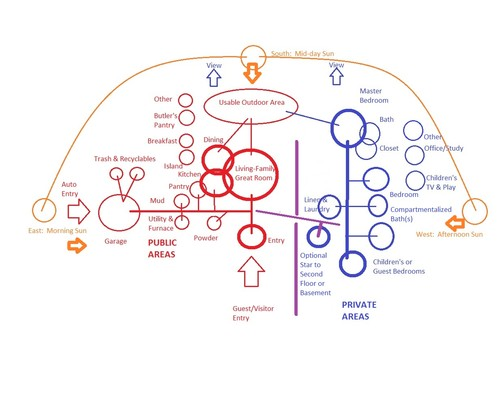 Beginning bubble diagram for a custom home if you are working with an architect or other experienced designer you will be energy and money ahead by bringing several hand drawn bubble diagrams to ccuart Choice Image