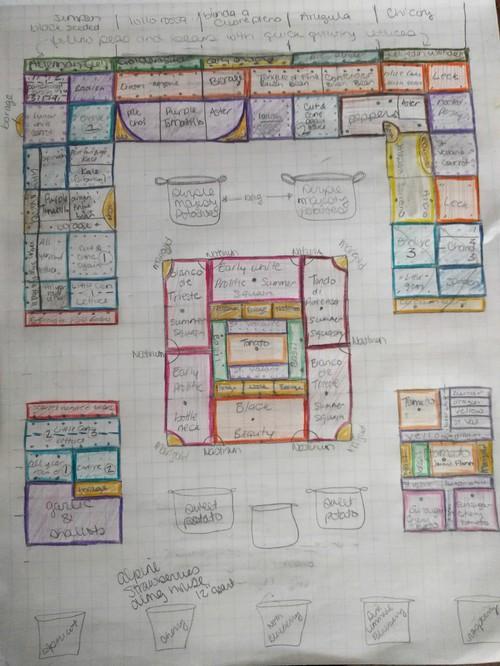 let see your vegetable garden plan diagrams